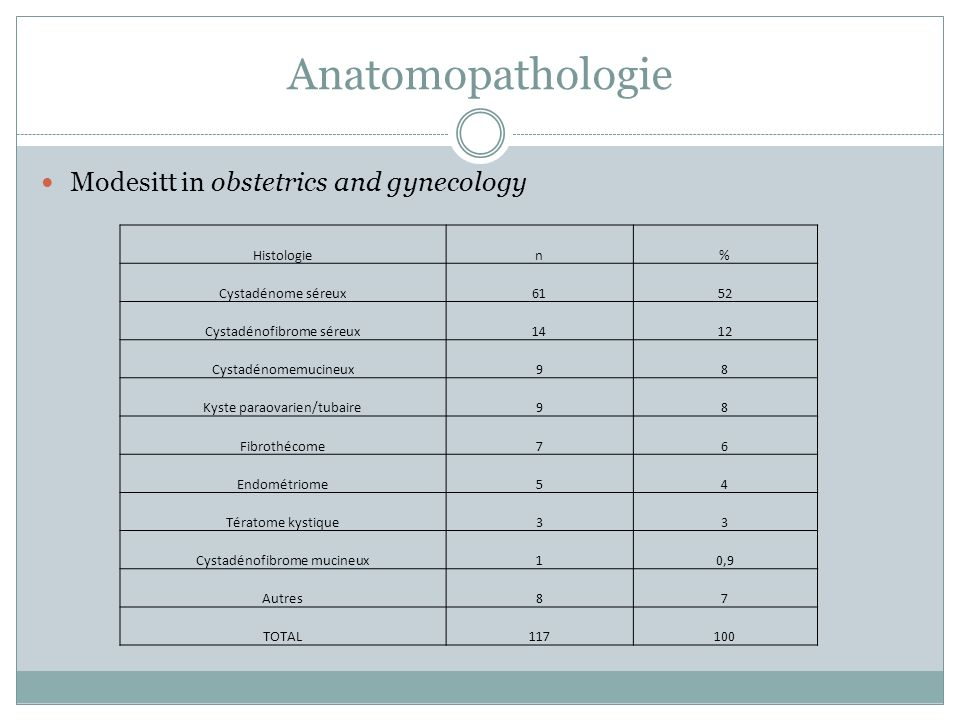 Anatomopathologie Modesitt in obstetrics and gynecology Histologie n %