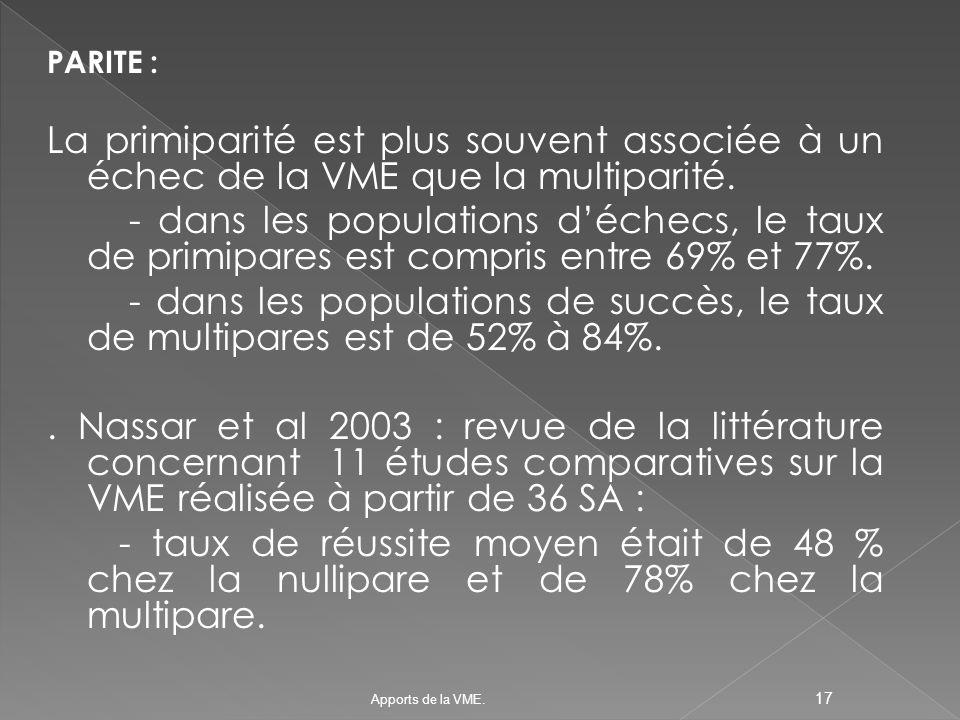 PARITE : La primiparité est plus souvent associée à un échec de la VME que la multiparité.
