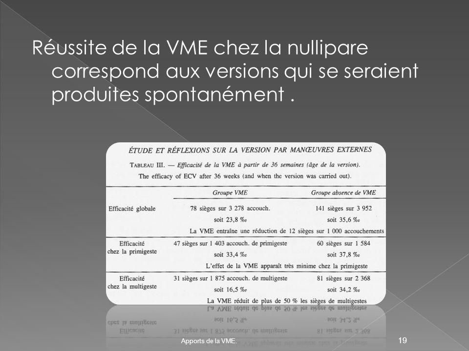 Réussite de la VME chez la nullipare correspond aux versions qui se seraient produites spontanément .