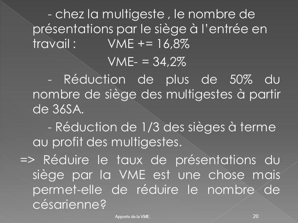 - chez la multigeste , le nombre de présentations par le siège à l'entrée en travail : VME += 16,8% VME- = 34,2% - Réduction de plus de 50% du nombre de siège des multigestes à partir de 36SA. - Réduction de 1/3 des sièges à terme au profit des multigestes. => Réduire le taux de présentations du siège par la VME est une chose mais permet-elle de réduire le nombre de césarienne