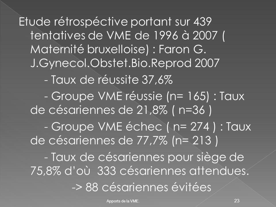 Etude rétrospéctive portant sur 439 tentatives de VME de 1996 à 2007 ( Maternité bruxelloise) : Faron G. J.Gynecol.Obstet.Bio.Reprod 2007 - Taux de réussite 37,6% - Groupe VME réussie (n= 165) : Taux de césariennes de 21,8% ( n=36 ) - Groupe VME échec ( n= 274 ) : Taux de césariennes de 77,7% (n= 213 ) - Taux de césariennes pour siège de 75,8% d'où 333 césariennes attendues. -> 88 césariennes évitées