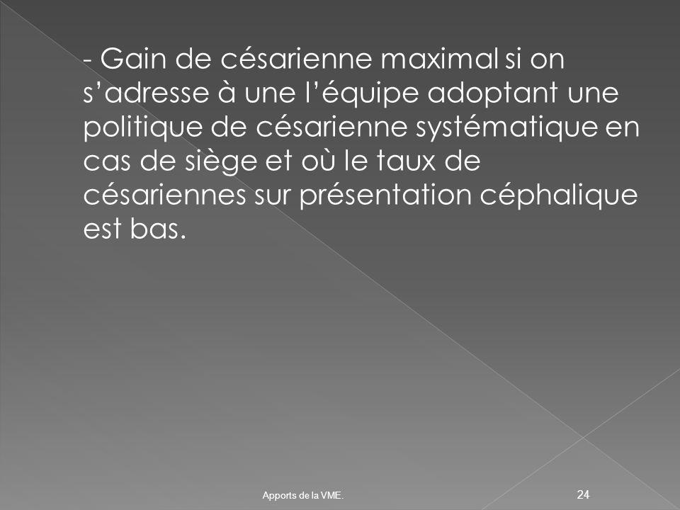 - Gain de césarienne maximal si on s'adresse à une l'équipe adoptant une politique de césarienne systématique en cas de siège et où le taux de césariennes sur présentation céphalique est bas.