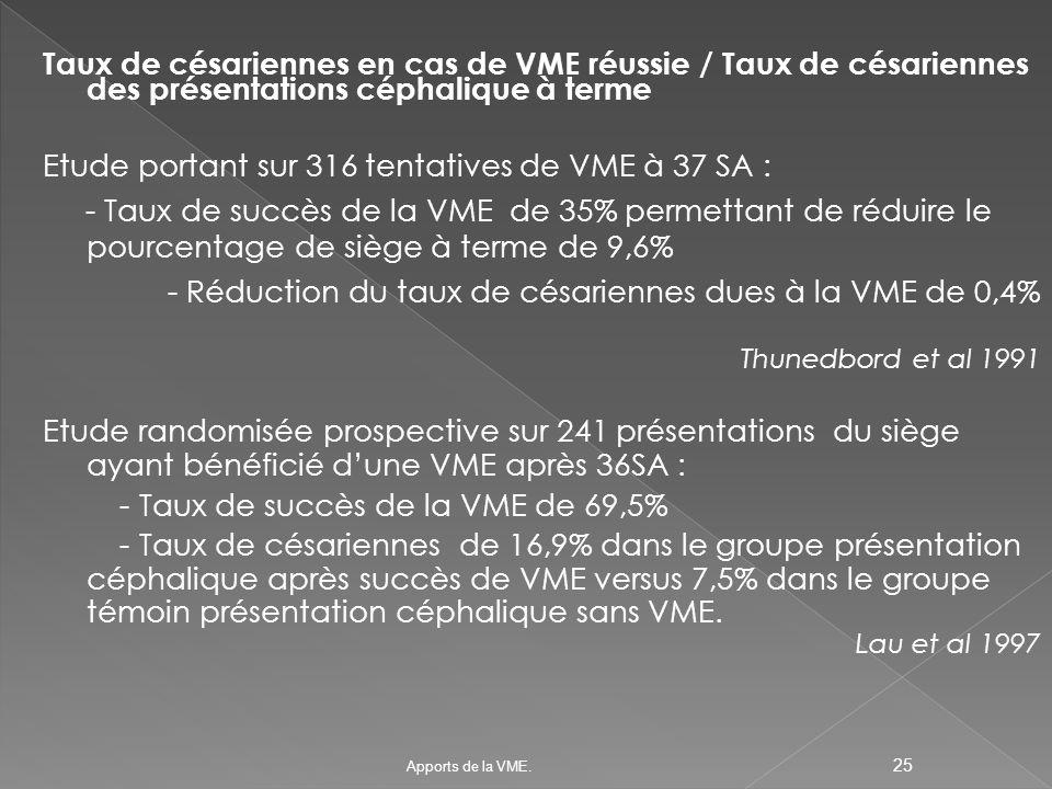 Etude portant sur 316 tentatives de VME à 37 SA :