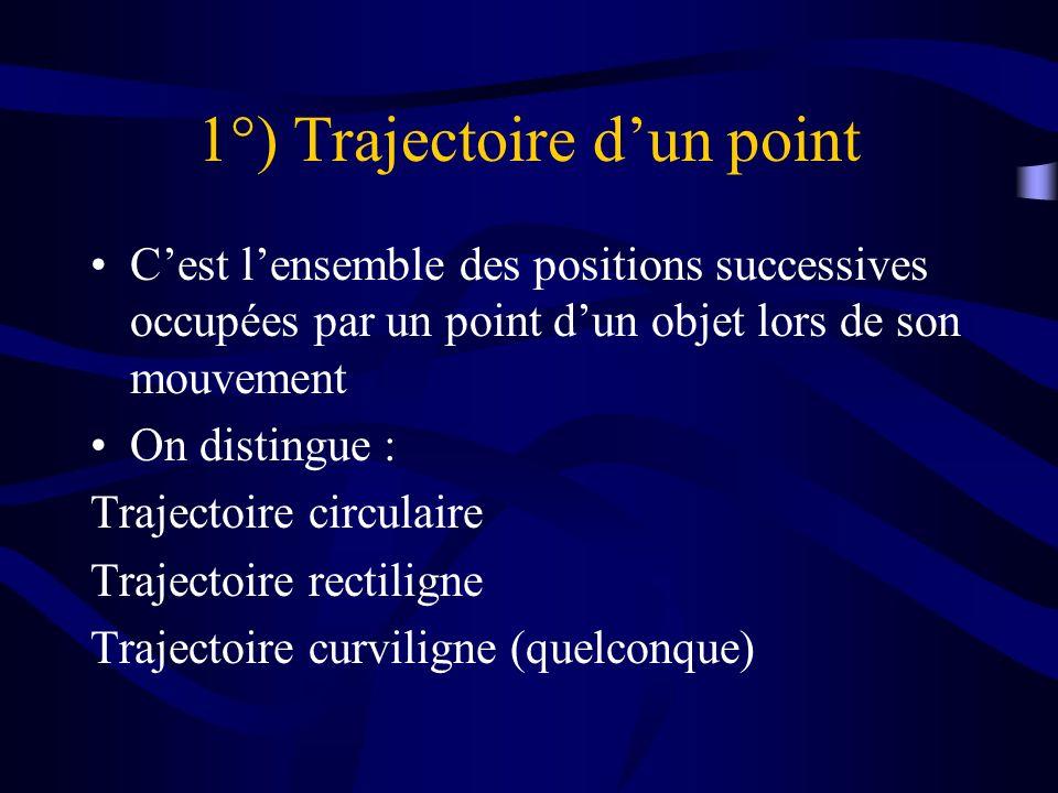 1°) Trajectoire d'un point