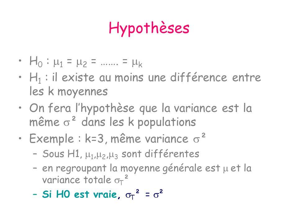 Hypothèses H0 : 1 = 2 = ……. = k