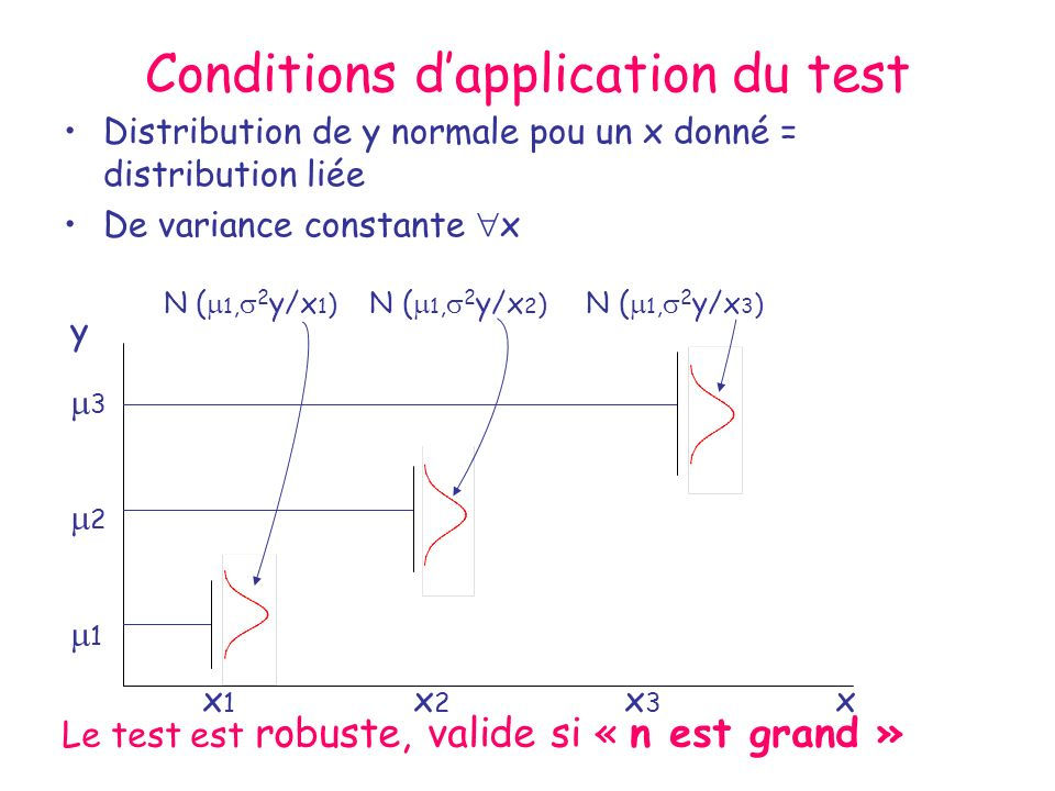 Conditions d'application du test
