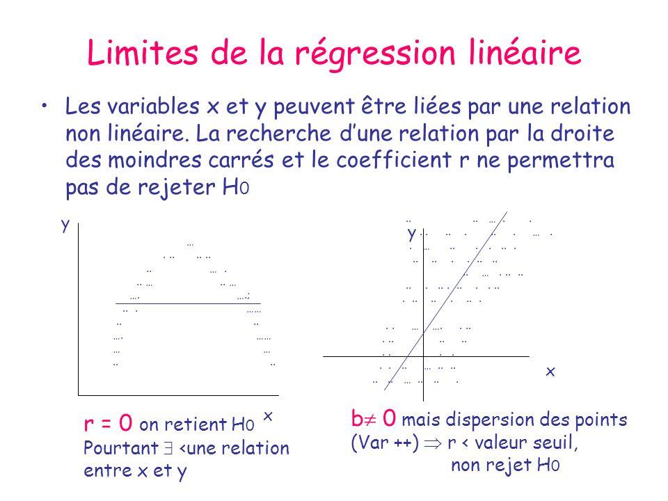 Limites de la régression linéaire
