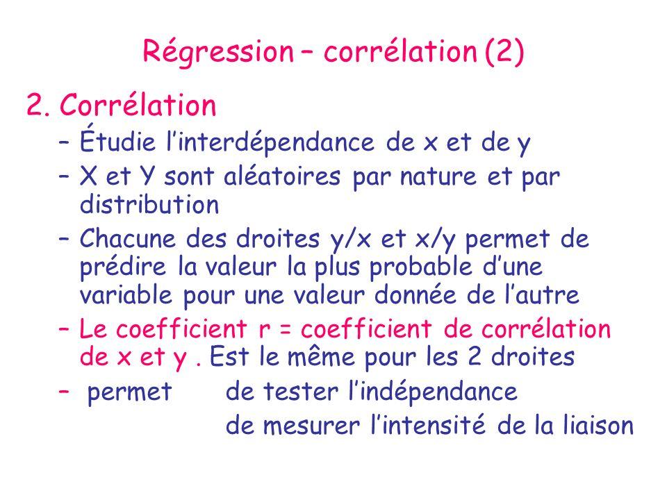 Régression – corrélation (2)