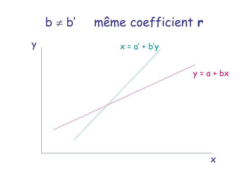 b  b' même coefficient r