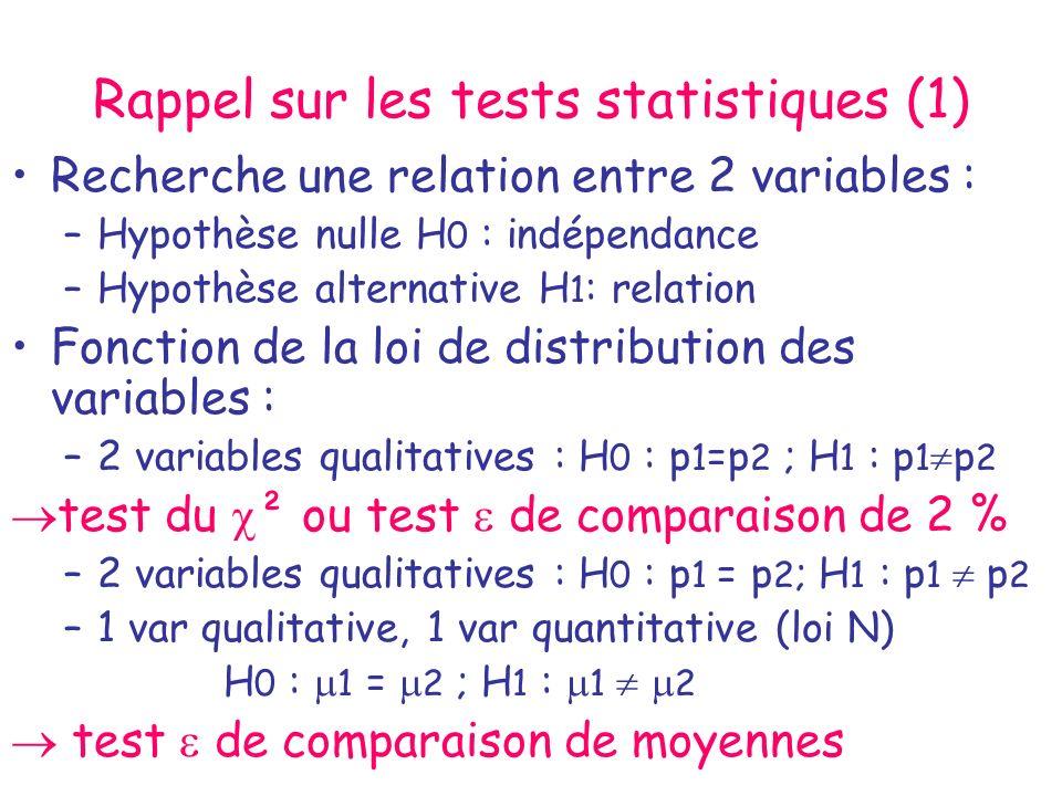 Rappel sur les tests statistiques (1)