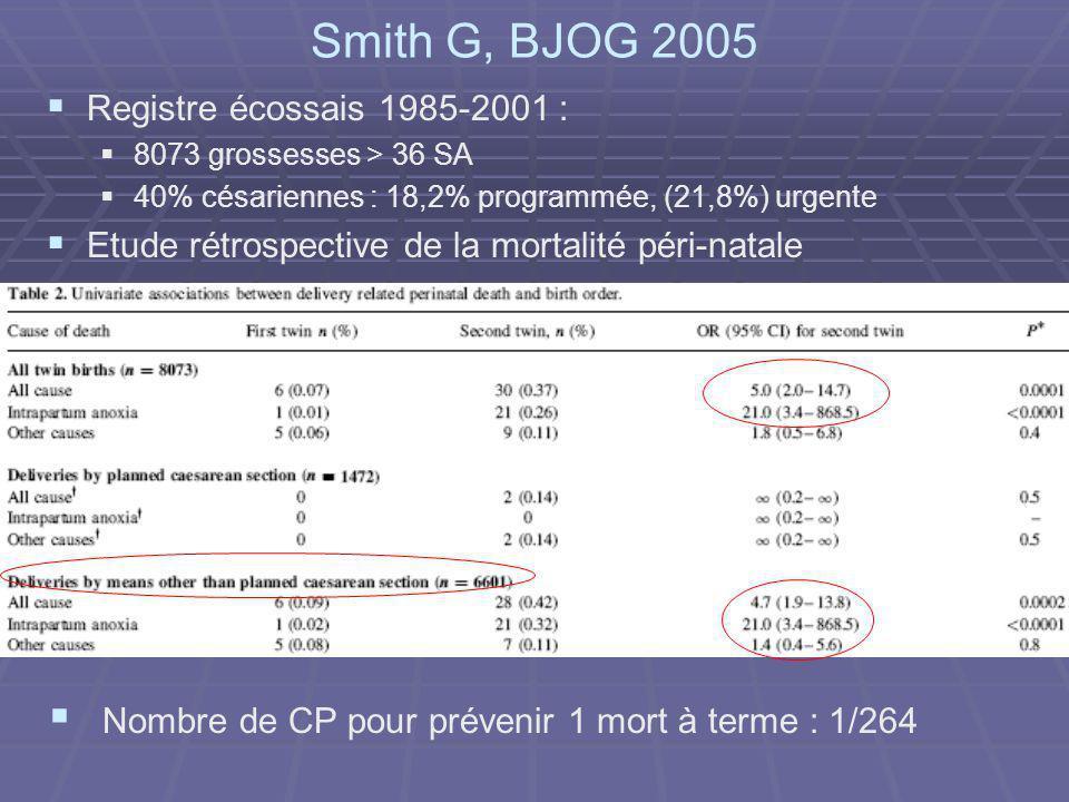 Smith G, BJOG 2005 Nombre de CP pour prévenir 1 mort à terme : 1/264