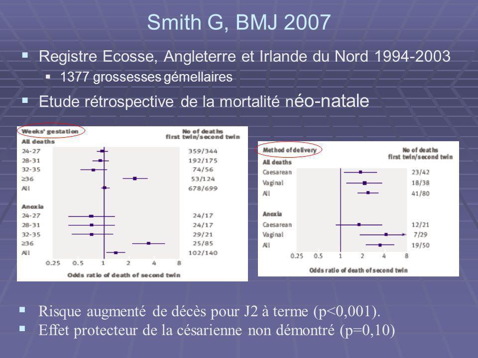 Smith G, BMJ 2007 Registre Ecosse, Angleterre et Irlande du Nord 1994-2003. 1377 grossesses gémellaires.