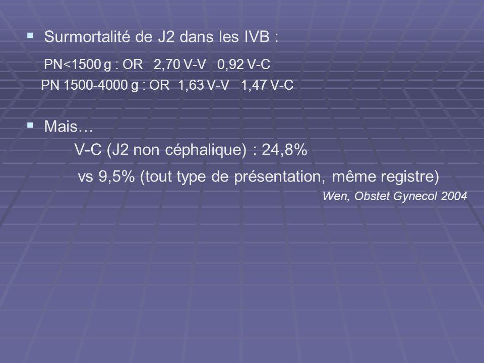 vs 9,5% (tout type de présentation, même registre)