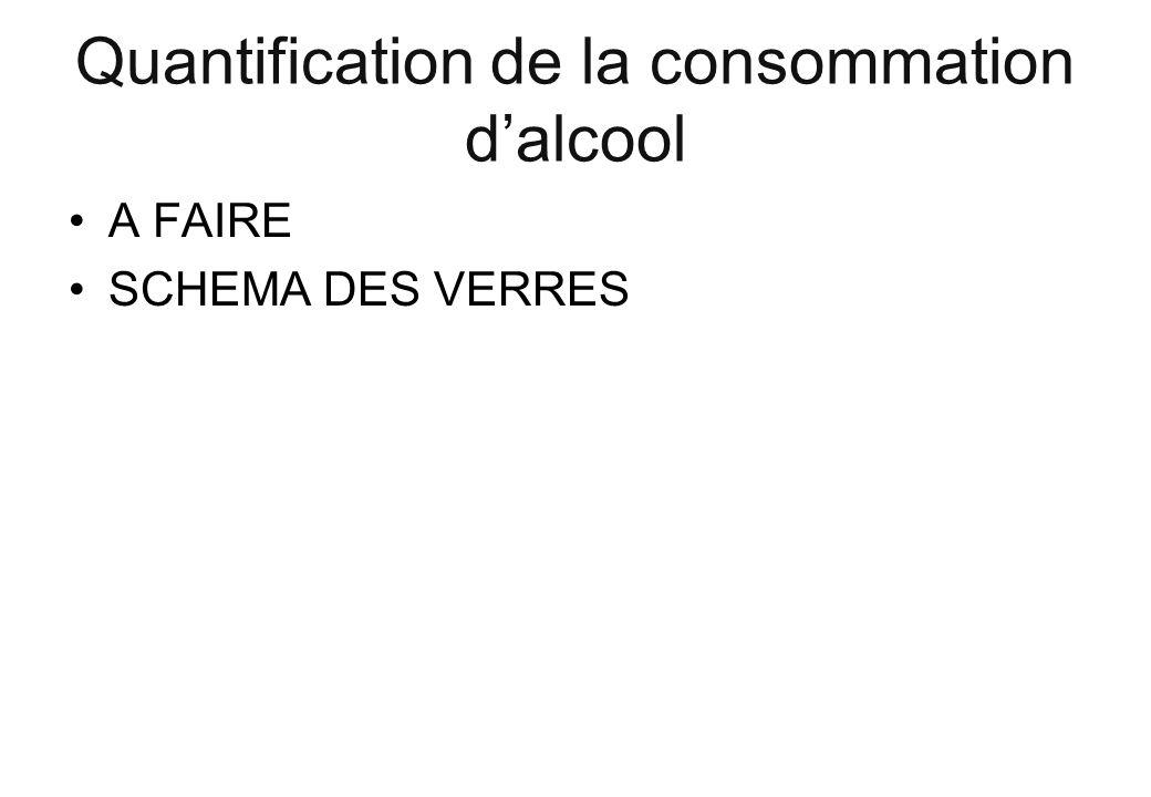 Quantification de la consommation d'alcool