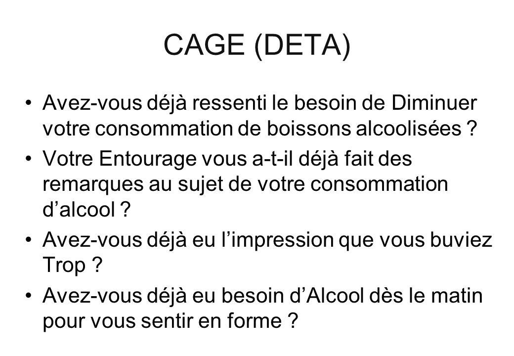 CAGE (DETA) Avez-vous déjà ressenti le besoin de Diminuer votre consommation de boissons alcoolisées