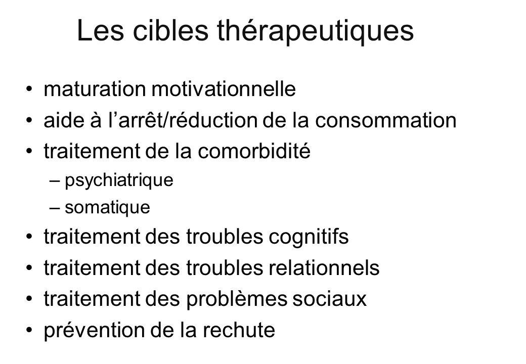 Les cibles thérapeutiques