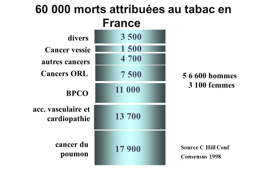 morts attribuées au tabac en France