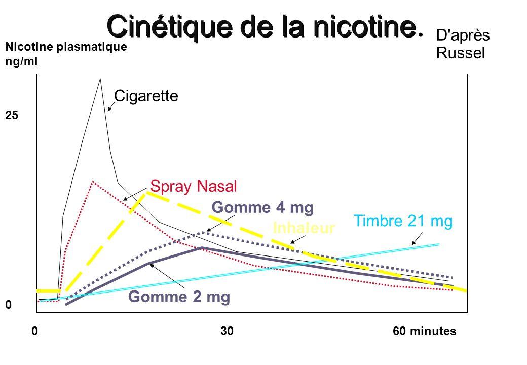 Cinétique de la nicotine