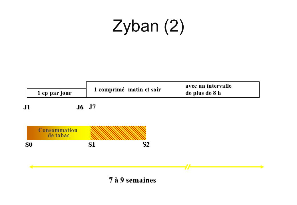 Zyban (2) 7 à 9 semaines J7 J1 J6 S2 S0 S1