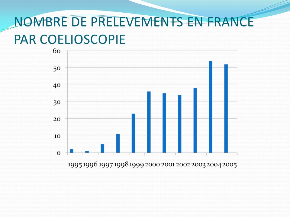 NOMBRE DE PRELEVEMENTS EN FRANCE PAR COELIOSCOPIE