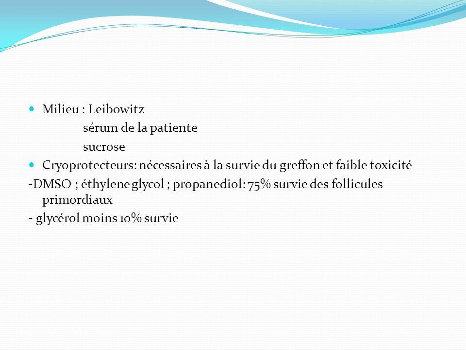 Milieu : Leibowitz sérum de la patiente. sucrose. Cryoprotecteurs: nécessaires à la survie du greffon et faible toxicité.