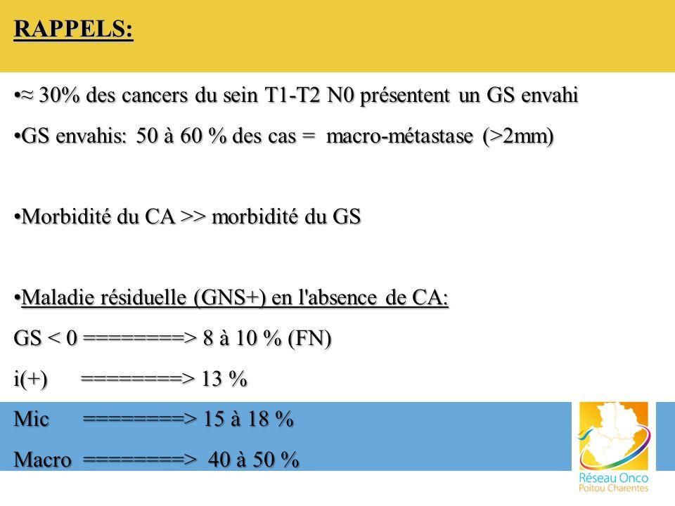 RAPPELS: ≈ 30% des cancers du sein T1-T2 N0 présentent un GS envahi