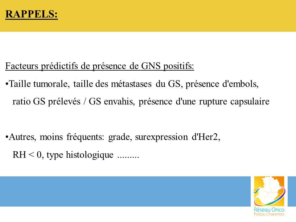 RAPPELS: Facteurs prédictifs de présence de GNS positifs: