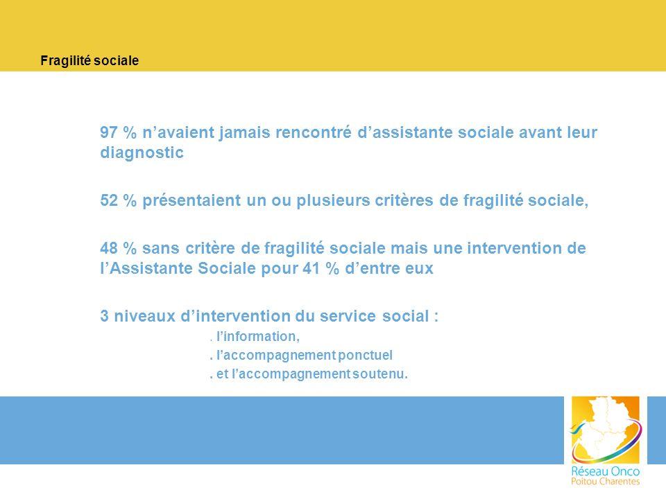 52 % présentaient un ou plusieurs critères de fragilité sociale,