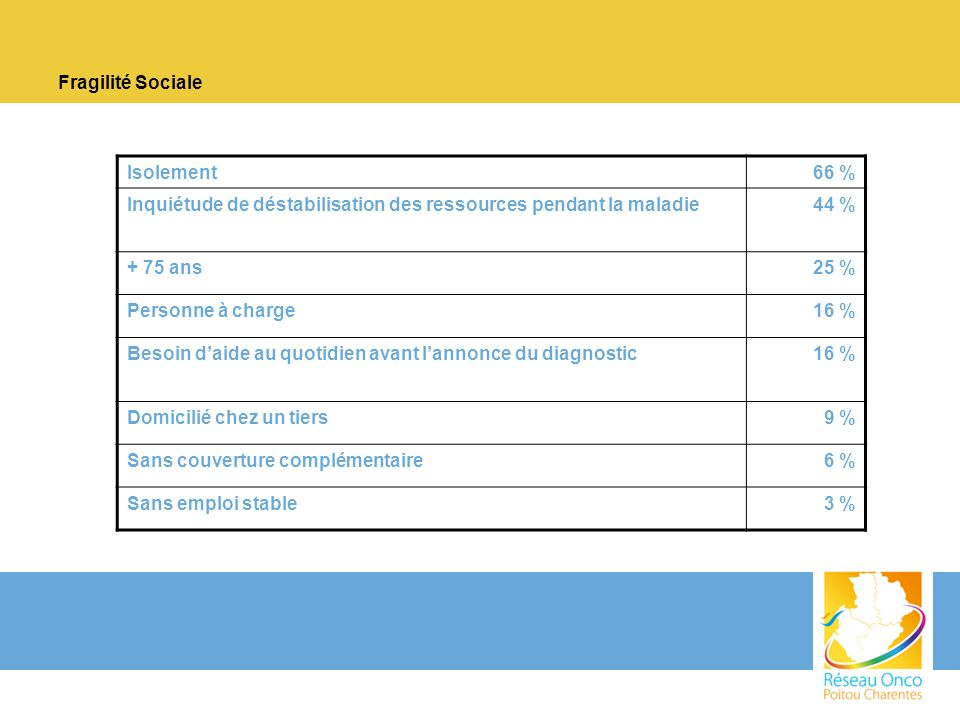 Fragilité Sociale Isolement. 66 % Inquiétude de déstabilisation des ressources pendant la maladie.