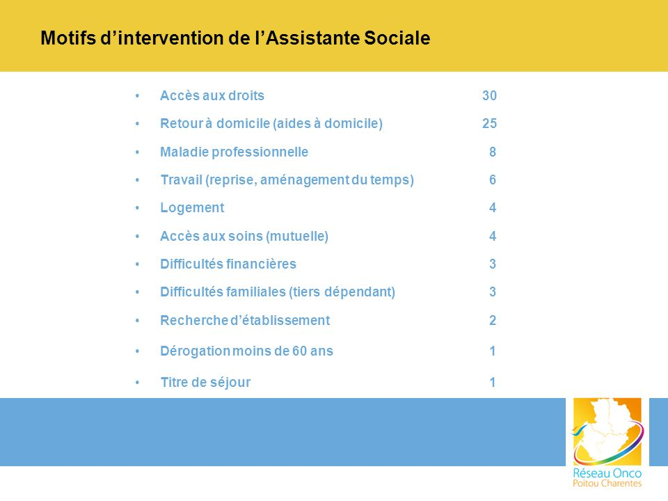 Motifs d'intervention de l'Assistante Sociale