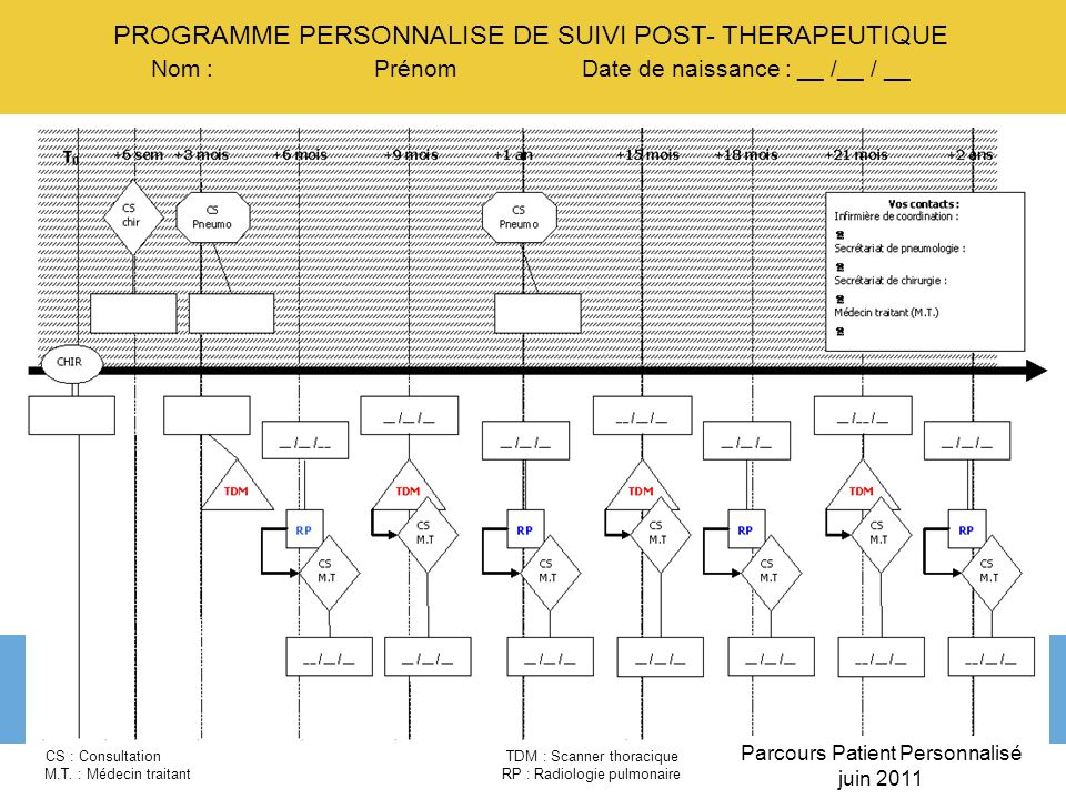 PROGRAMME PERSONNALISE DE SUIVI POST- THERAPEUTIQUE