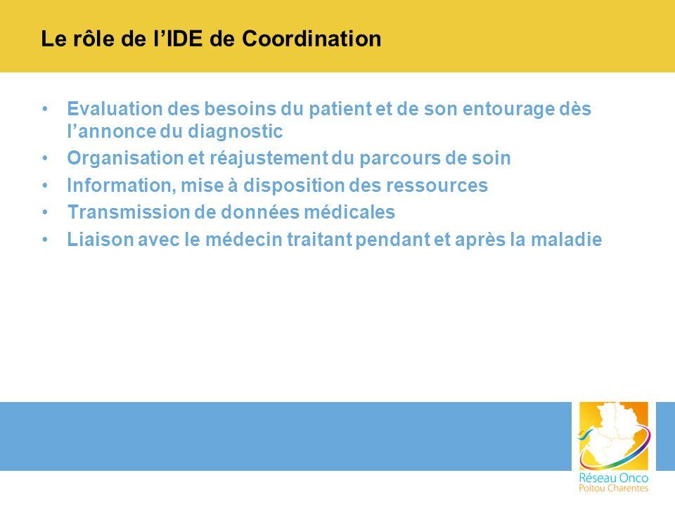 Le rôle de l'IDE de Coordination
