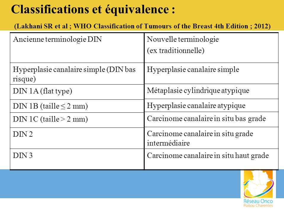 Classifications et équivalence : (Lakhani SR et al ; WHO Classification of Tumours of the Breast 4th Edition ; 2012)