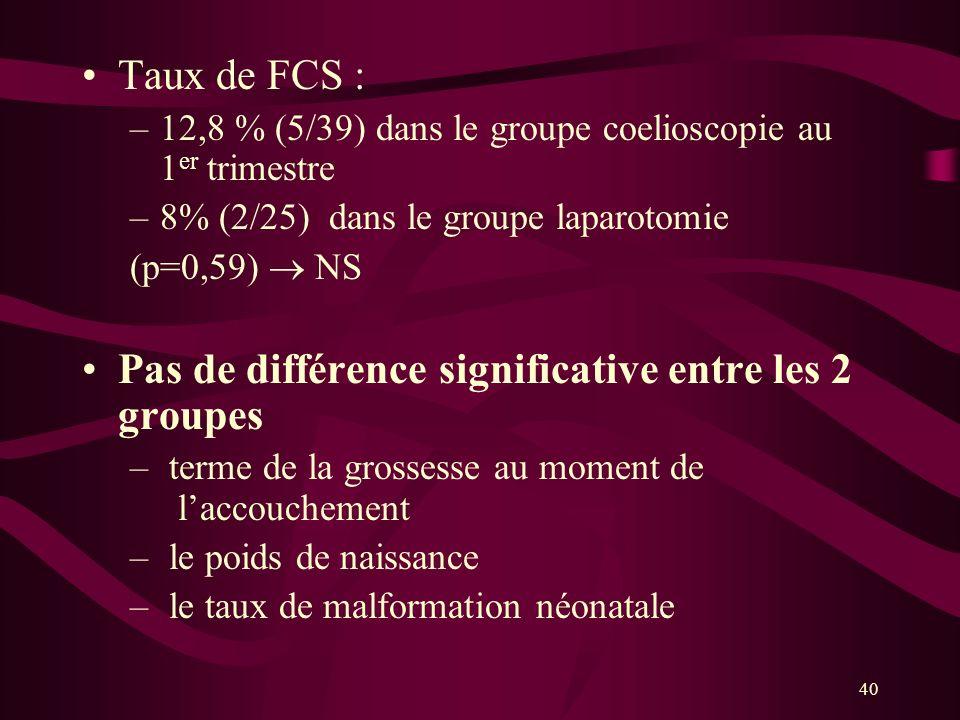 Pas de différence significative entre les 2 groupes