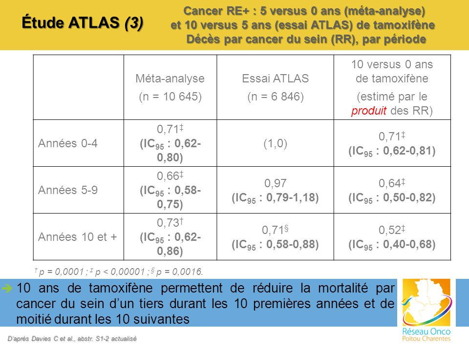 Cancer RE+ : 5 versus 0 ans (méta-analyse)