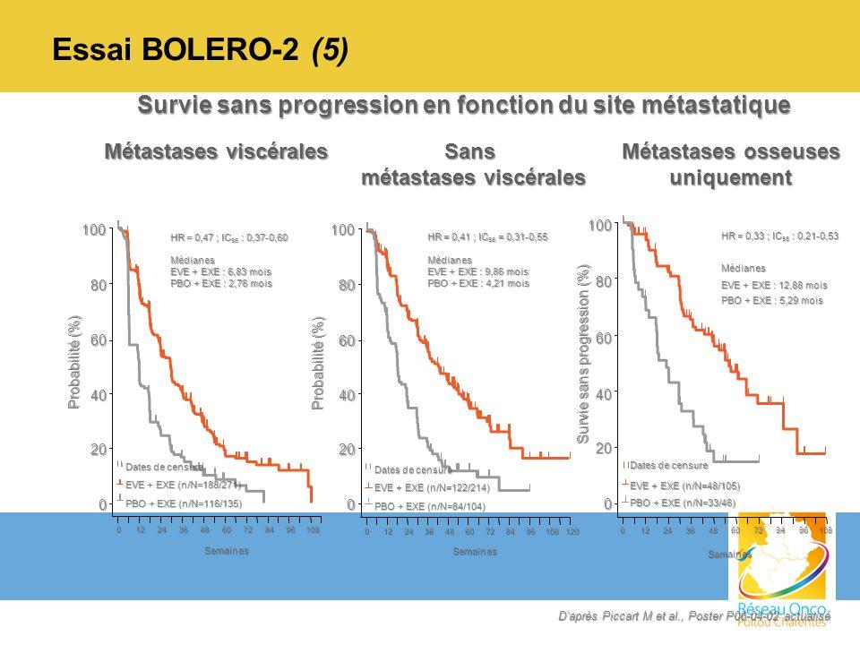Essai BOLERO-2 (5) Survie sans progression en fonction du site métastatique. Métastases viscérales.