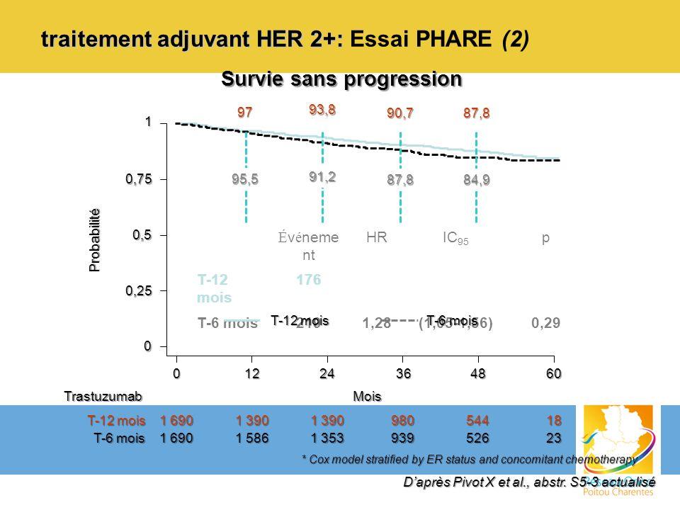 traitement adjuvant HER 2+: Essai PHARE (2)