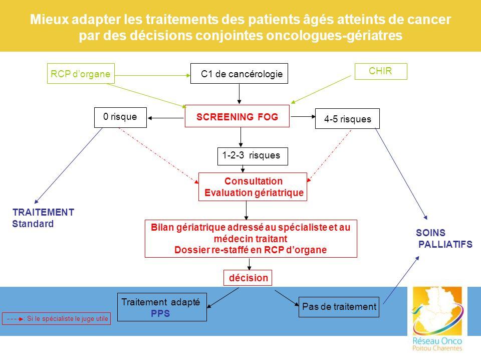 Mieux adapter les traitements des patients âgés atteints de cancer par des décisions conjointes oncologues-gériatres