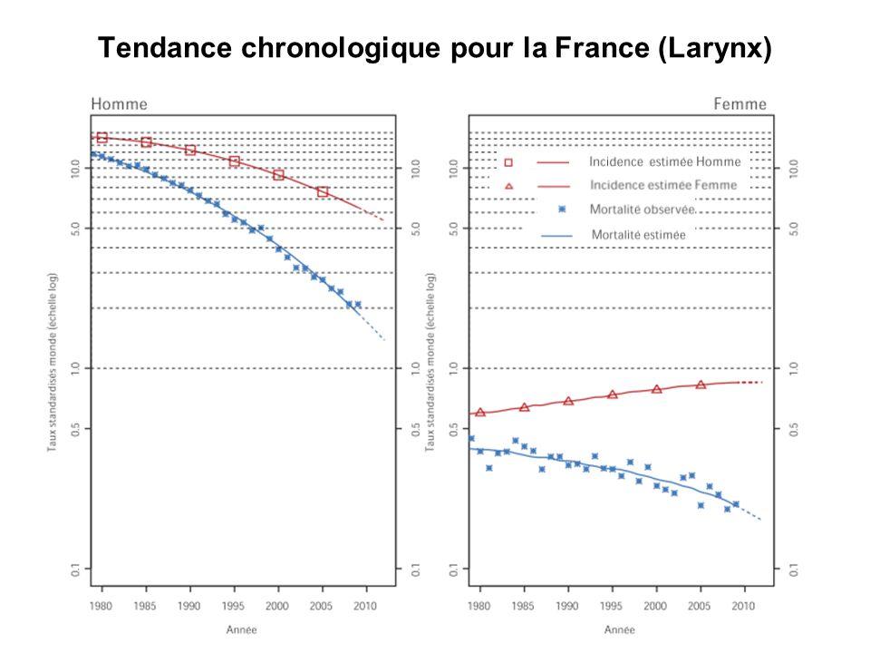 Tendance chronologique pour la France (Larynx)