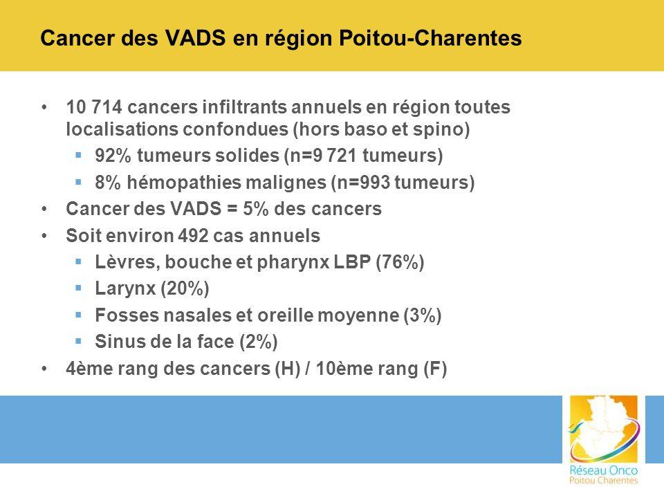 Cancer des VADS en région Poitou-Charentes
