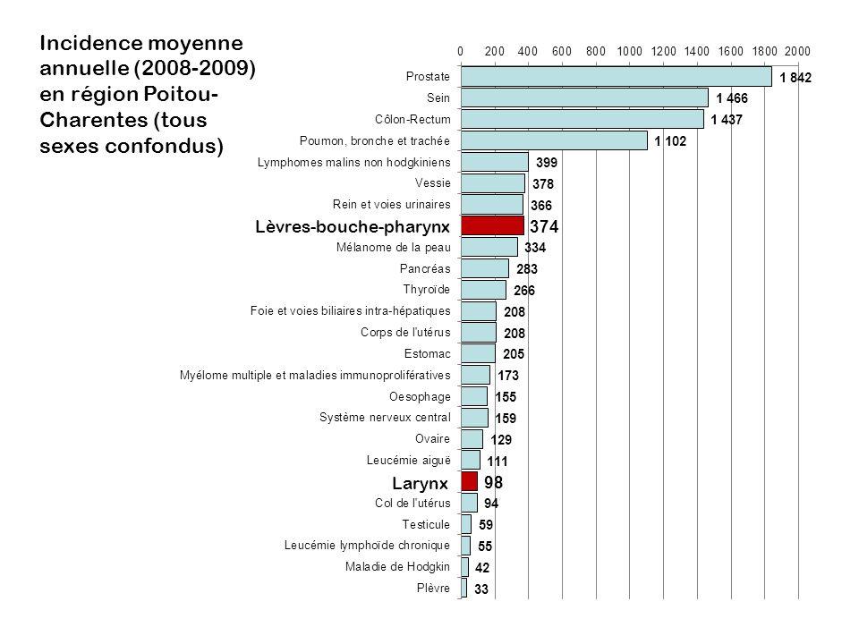Incidence moyenne annuelle (2008-2009) en région Poitou-Charentes (tous sexes confondus)