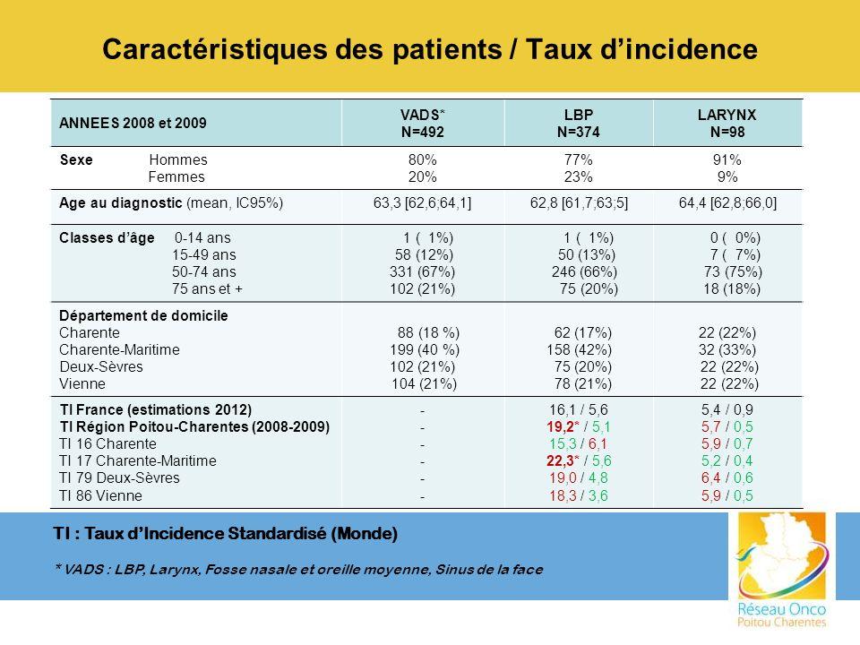 Caractéristiques des patients / Taux d'incidence