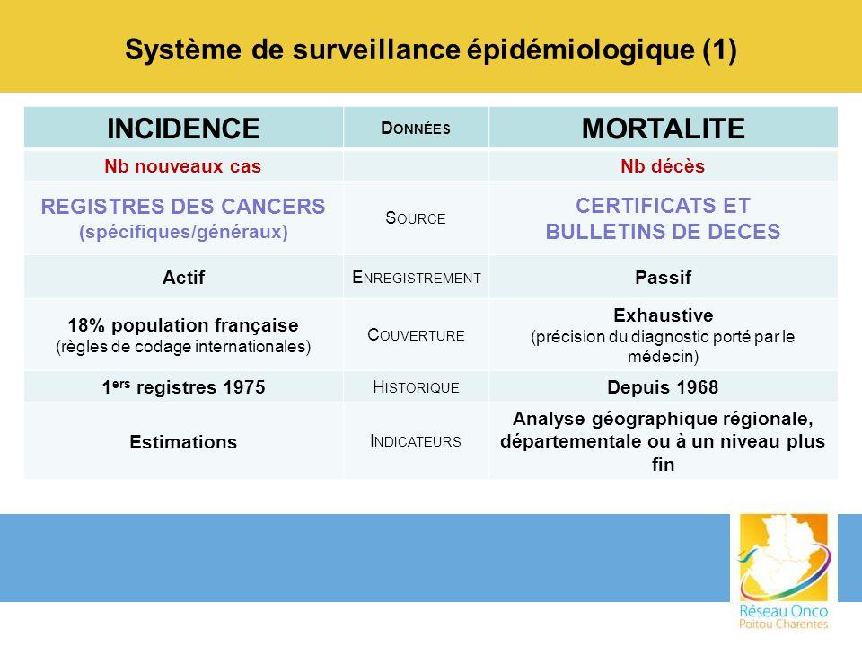 Système de surveillance épidémiologique (1)