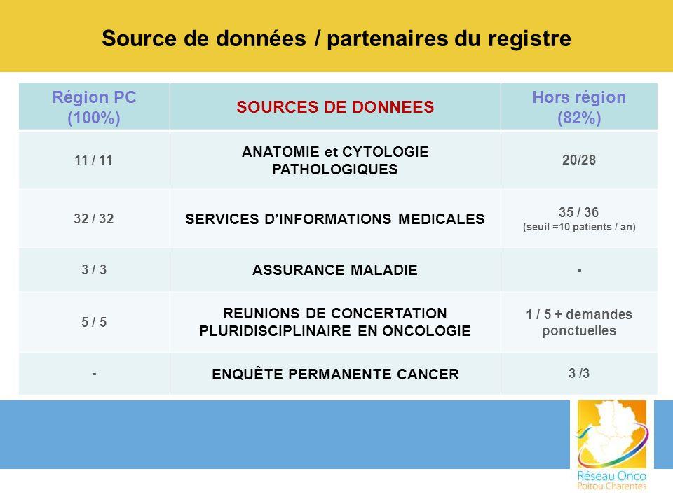 Source de données / partenaires du registre
