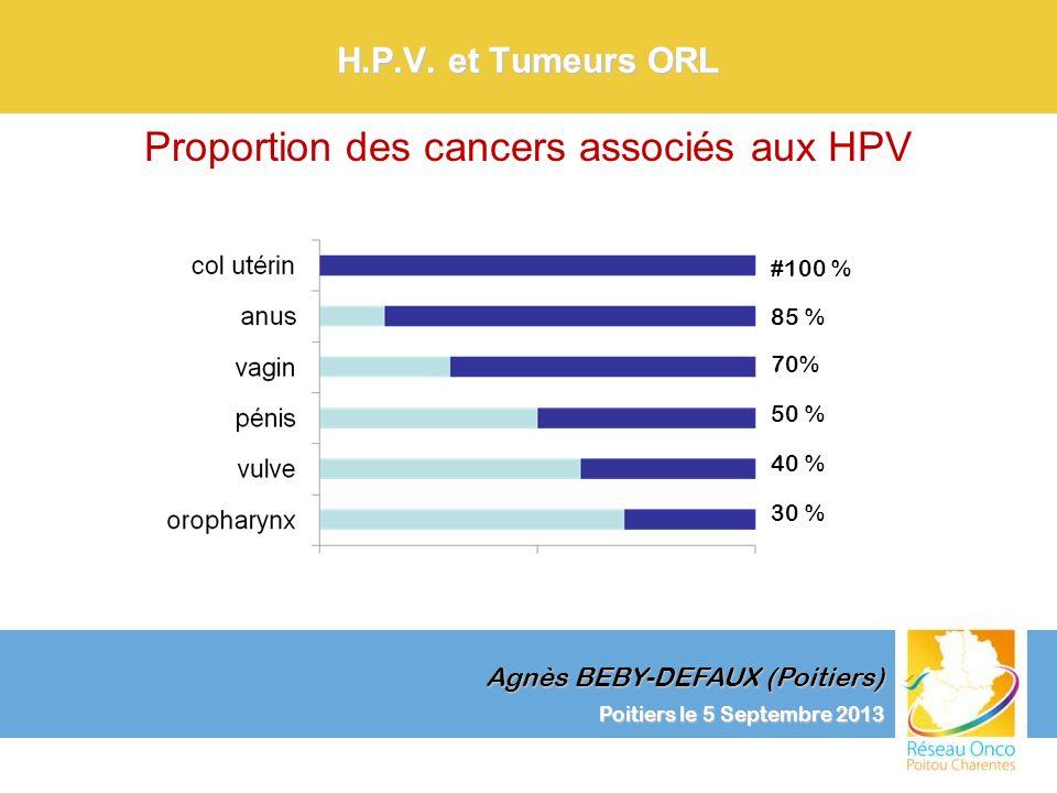Proportion des cancers associés aux HPV