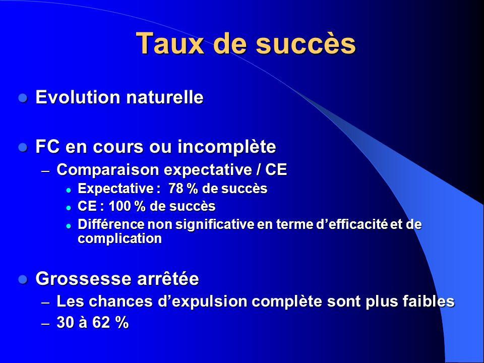 Taux de succès Evolution naturelle FC en cours ou incomplète