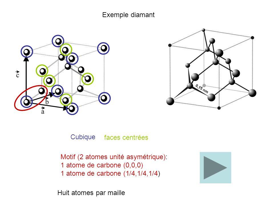Exemple diamant Cubique. faces centrées. Motif (2 atomes unité asymétrique): 1 atome de carbone (0,0,0)