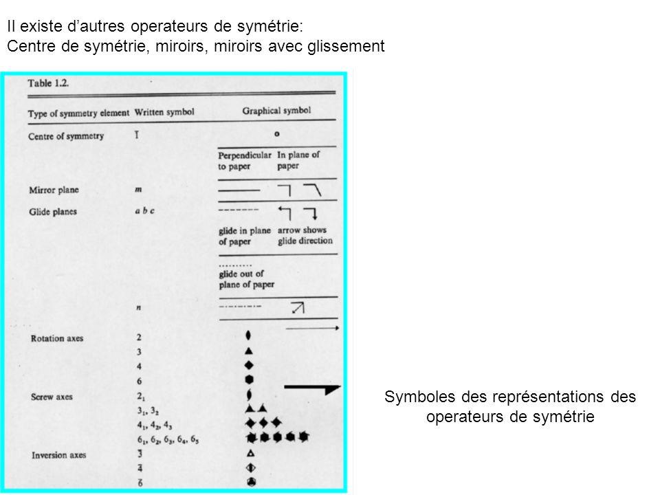 Symboles des représentations des operateurs de symétrie