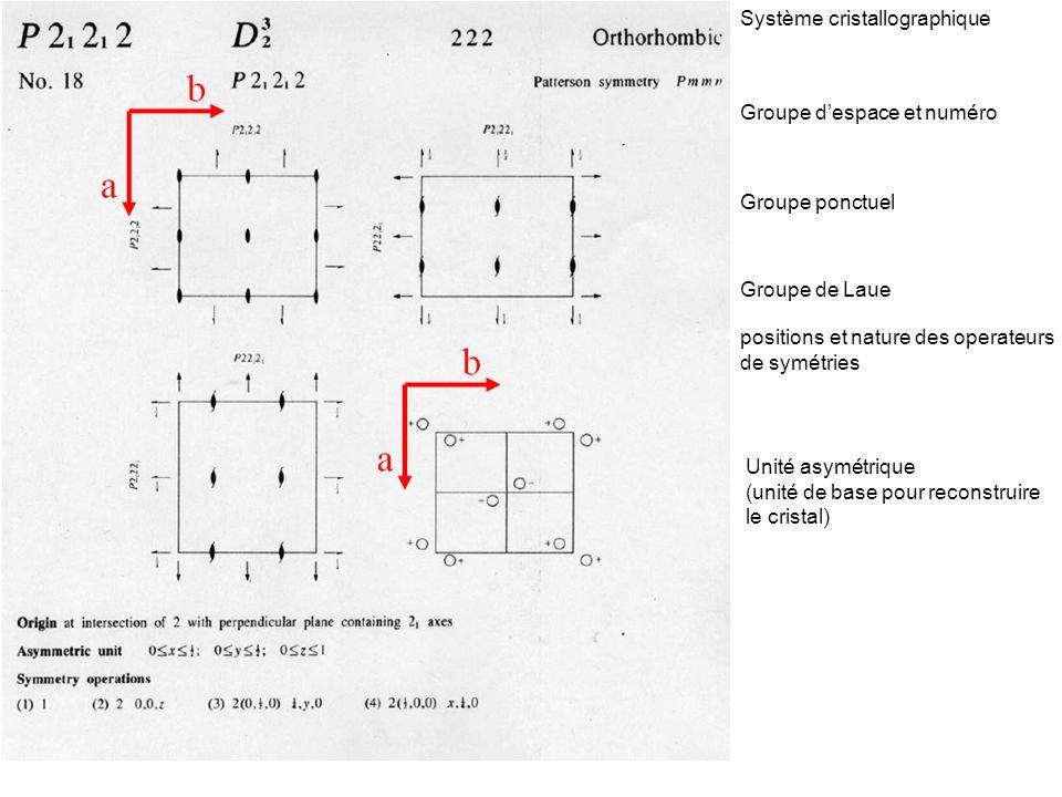 Système cristallographique