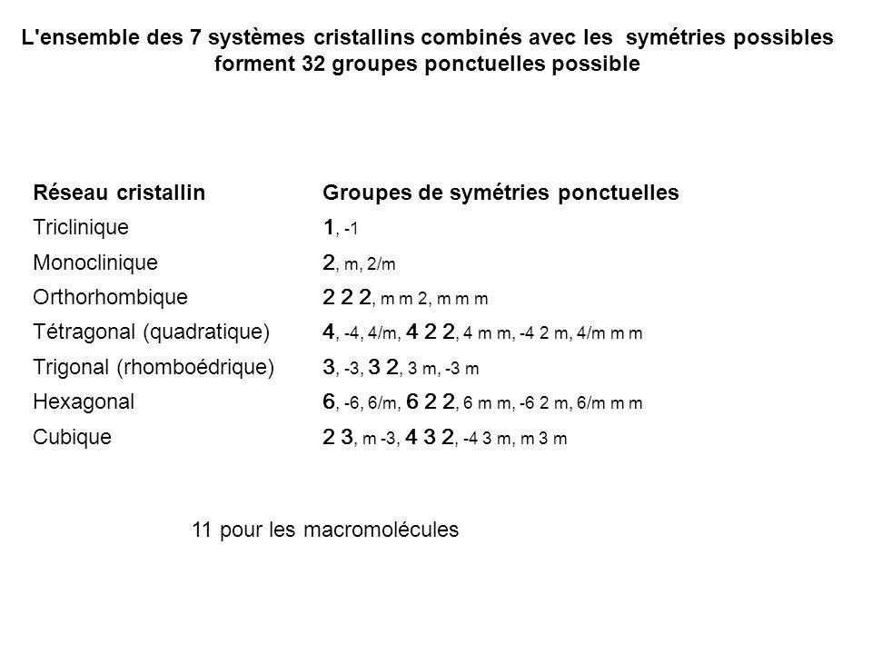 L ensemble des 7 systèmes cristallins combinés avec les symétries possibles forment 32 groupes ponctuelles possible